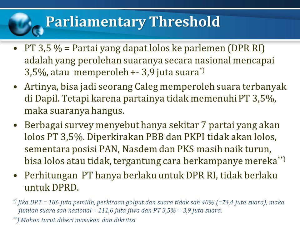 Parliamentary Threshold PT 3,5 % = Partai yang dapat lolos ke parlemen (DPR RI) adalah yang perolehan suaranya secara nasional mencapai 3,5%, atau memperoleh +- 3,9 juta suara *) Artinya, bisa jadi seorang Caleg memperoleh suara terbanyak di Dapil.