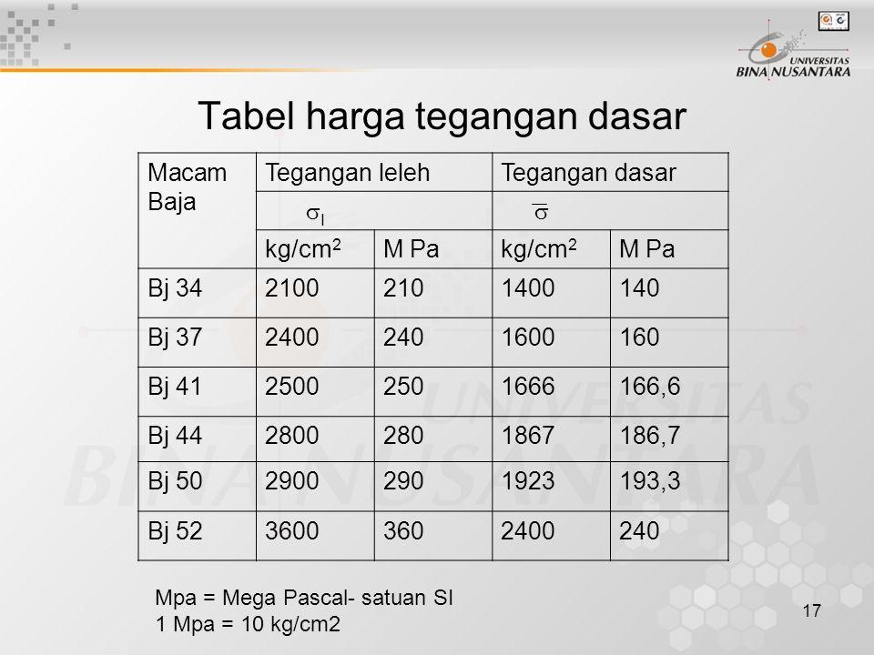 17 Tabel harga tegangan dasar Macam Baja Tegangan lelehTegangan dasar  I  kg/cm 2 M Pakg/cm 2 M Pa Bj 3421002101400140 Bj 3724002401600160 Bj 412500