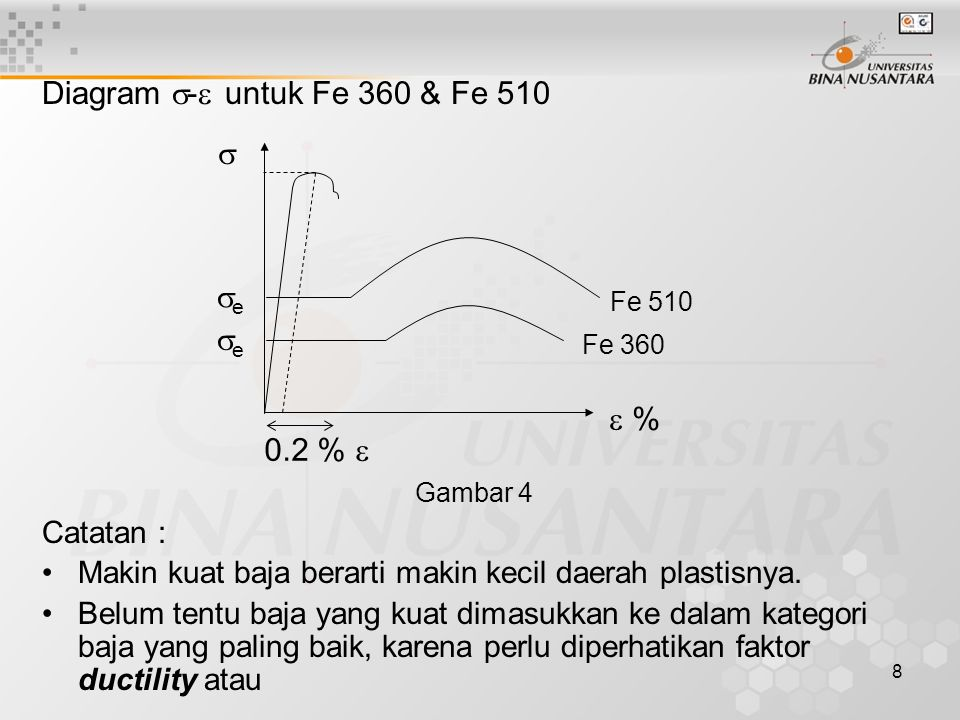 8 Diagram  -  untuk Fe 360 & Fe 510 Catatan : Makin kuat baja berarti makin kecil daerah plastisnya. Belum tentu baja yang kuat dimasukkan ke dalam