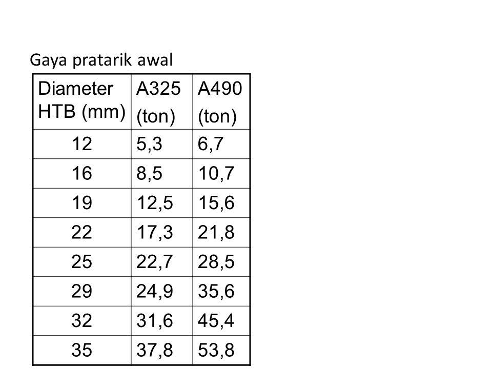 Gaya pratarik awal Diameter HTB (mm) A325 (ton) A490 (ton) 125,36,7 168,510,7 1912,515,6 2217,321,8 2522,728,5 2924,935,6 3231,645,4 3537,853,8