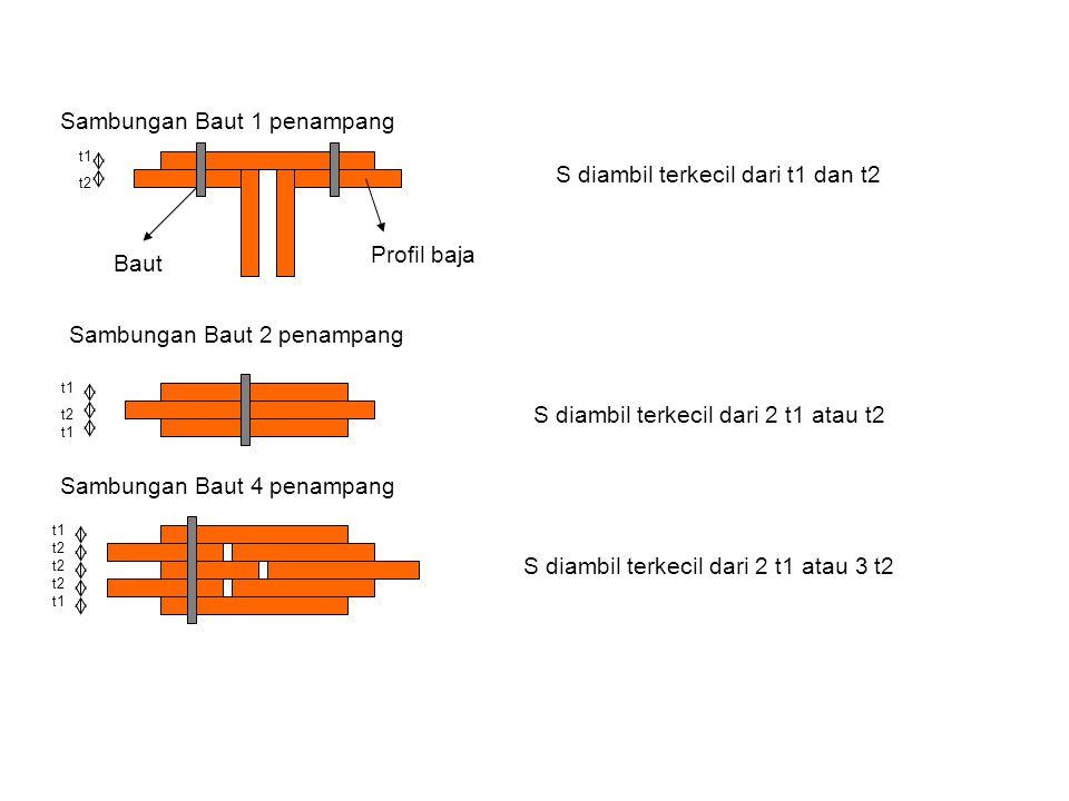 t1 t2 t1 t2 t1 Profil baja Baut Sambungan Baut 1 penampang Sambungan Baut 2 penampang Sambungan Baut 4 penampang S diambil terkecil dari t1 dan t2 S d