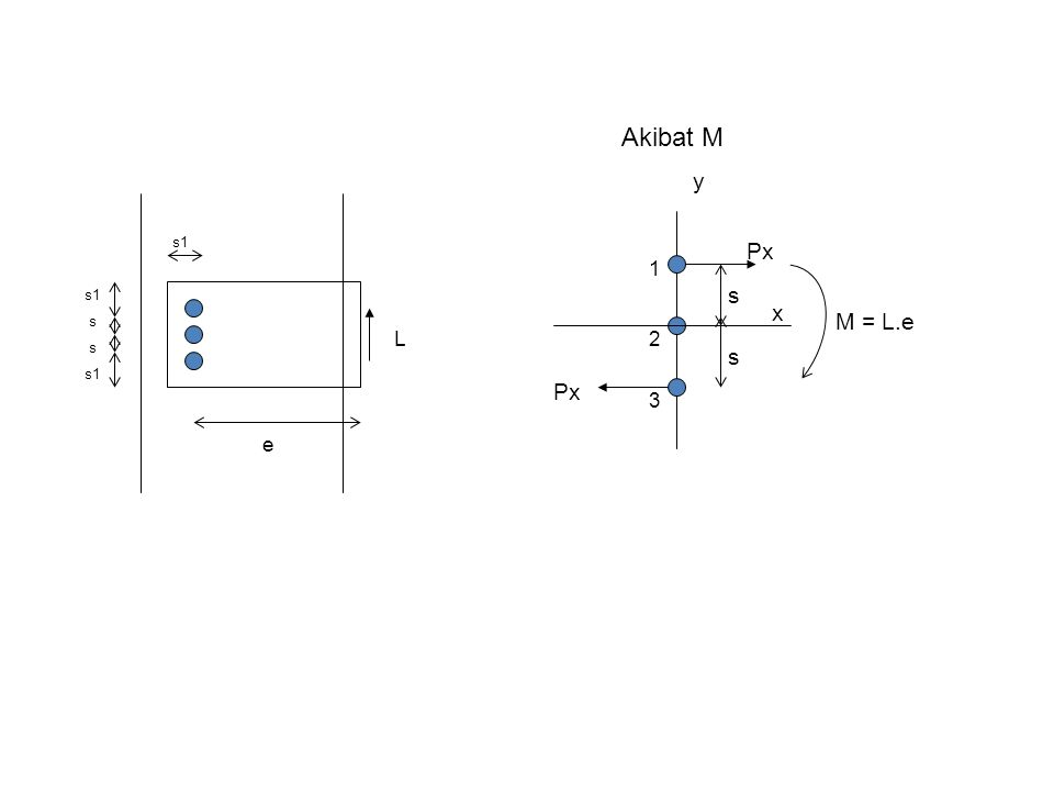 s1 s s e L 1 2 3 Px y x s s M = L.e Akibat M