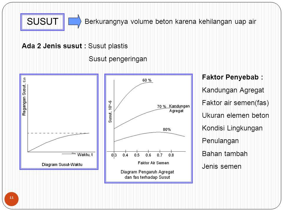 SUSUT Berkurangnya volume beton karena kehilangan uap air Ada 2 Jenis susut : Susut plastis Susut pengeringan Faktor Penyebab : Kandungan Agregat Faktor air semen(fas) Ukuran elemen beton Kondisi Lingkungan Penulangan Bahan tambah Jenis semen 11