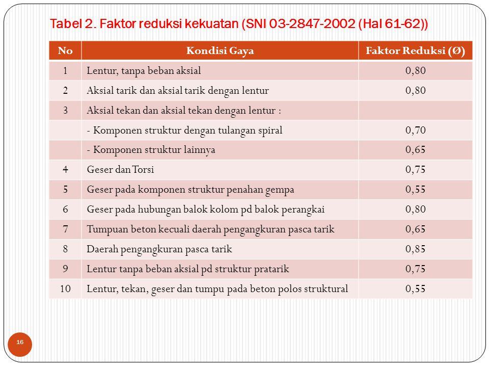 NoKondisi GayaFaktor Reduksi (Ø) 1Lentur, tanpa beban aksial0,80 2Aksial tarik dan aksial tarik dengan lentur0,80 3Aksial tekan dan aksial tekan denga