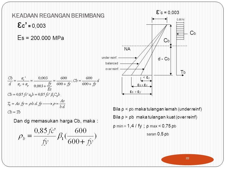 KEADAAN REGANGAN BERIMBANG ε C ' = 0,003 E s = 200.000 MPa ε ' c = 0,003 CbCb d - C b TbTb CbCb 0,85 fc' NA < ε y ε s = ε y ε s > ε y under reinf.