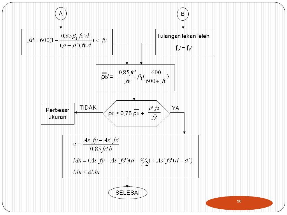 A B Tulangan tekan leleh f s '= f y ' ρ b '= Perbesar ukuran ρ b ≤ 0,75 ρ b + SELESAI TIDAK YA 30