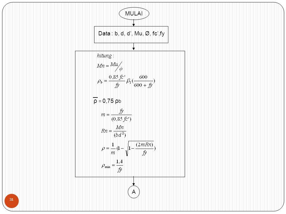 MULAI Data : b, d, d', Mu, Ø, fc',fy ρ = 0,75 ρ b A 31