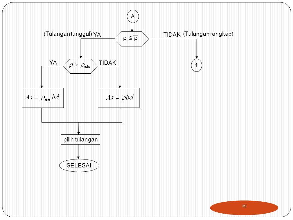 A ρ ≤ ρ pilih tulangan SELESAI 1 TIDAKYA (Tulangan rangkap)(Tulangan tunggal) YA TIDAK 32