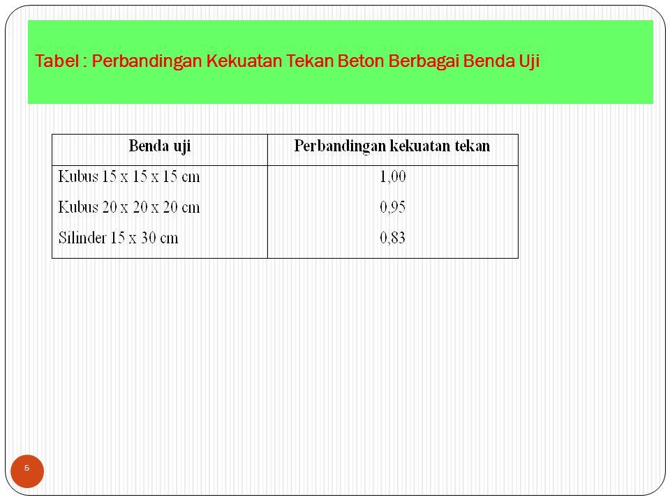 Tabel : Perbandingan Kekuatan Tekan Beton Berbagai Benda Uji 5