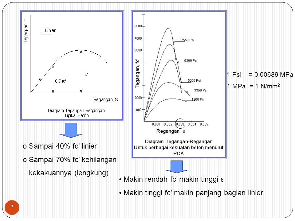 o Sampai 40% fc' linier o Sampai 70% fc' kehilangan kekakuannya (lengkung) Makin rendah fc' makin tinggi ε Makin tinggi fc' makin panjang bagian linier 1 Psi = 0.00689 MPa 1 MPa = 1 N/mm 2 8