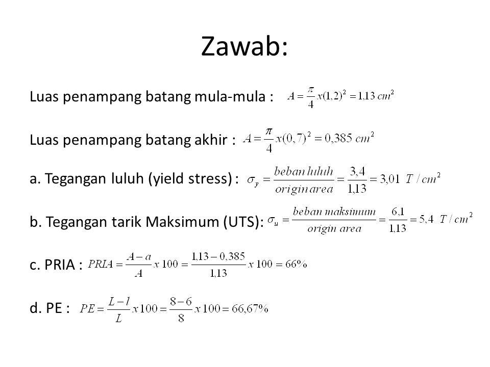 Zawab: Luas penampang batang mula-mula : Luas penampang batang akhir : a.