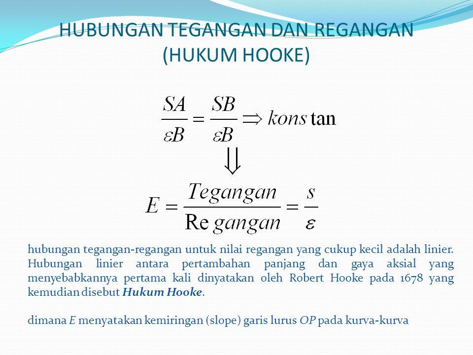 HUBUNGAN TEGANGAN DAN REGANGAN (HUKUM HOOKE) hubungan tegangan-regangan untuk nilai regangan yang cukup kecil adalah linier. Hubungan linier antara pe