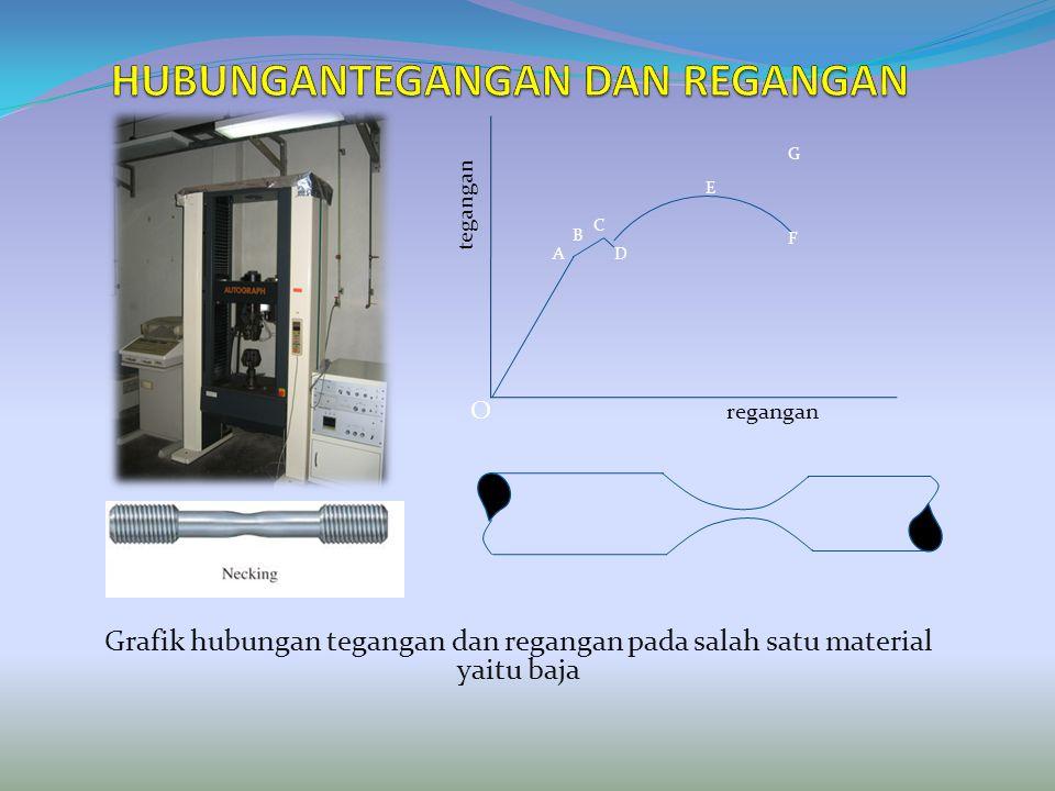 tegangan regangan O A B C D E F G Grafik hubungan tegangan dan regangan pada salah satu material yaitu baja