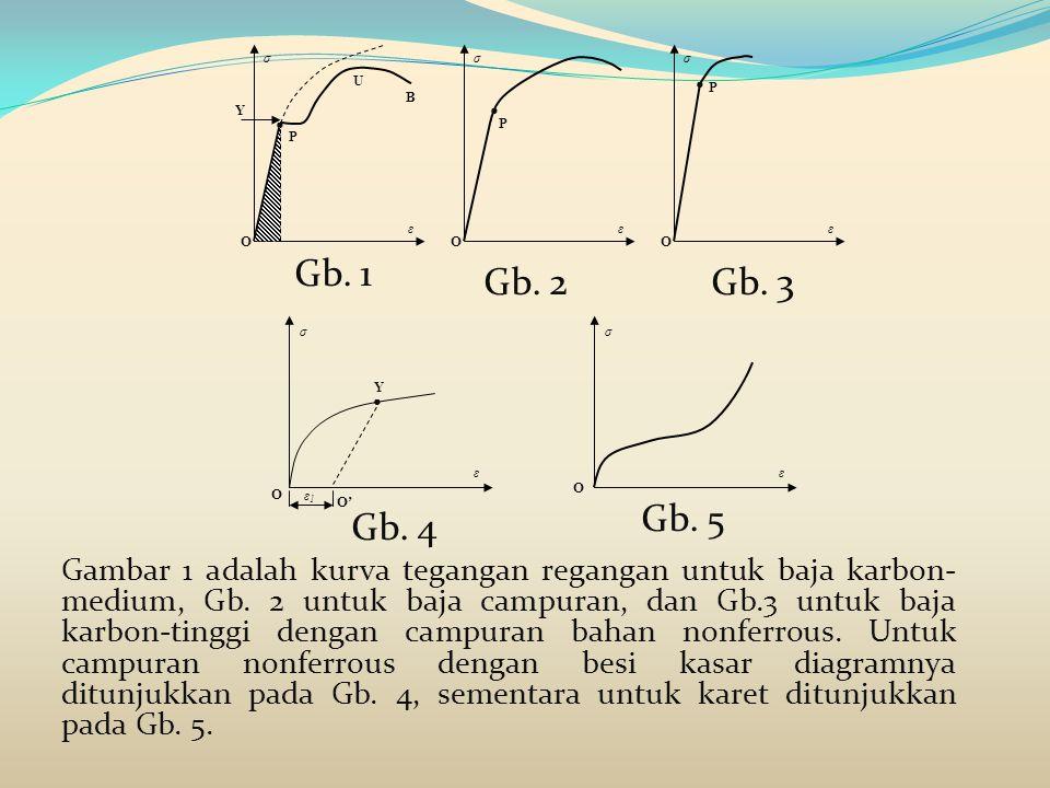 Gambar 1 adalah kurva tegangan regangan untuk baja karbon- medium, Gb. 2 untuk baja campuran, dan Gb.3 untuk baja karbon-tinggi dengan campuran bahan