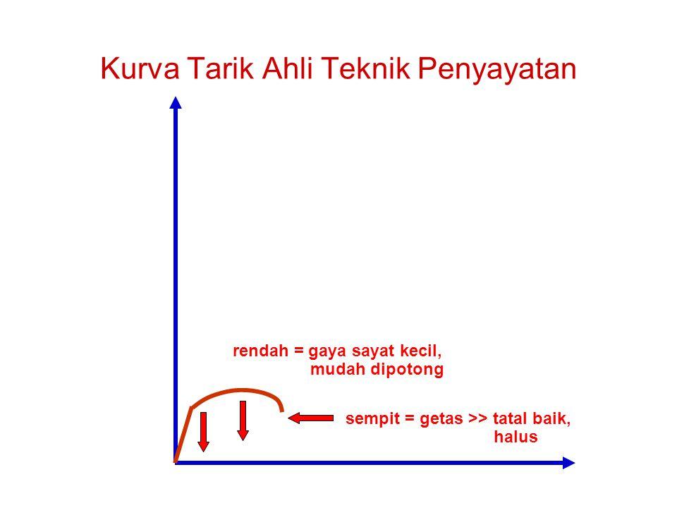 Kurva Tarik Ahli Teknik Penyayatan sempit = getas >> tatal baik, halus rendah = gaya sayat kecil, mudah dipotong