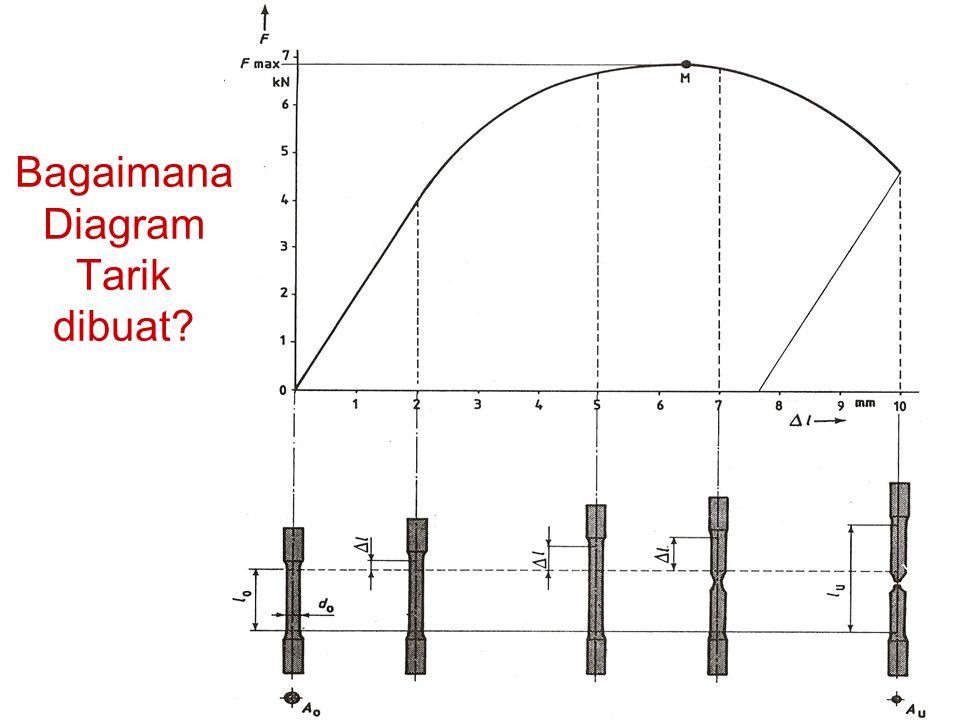 Soal : 2.Dari suatu percobaan tarik diperoleh data sebagai berikut : do do = 2 mm, lo lo = 10 d o.