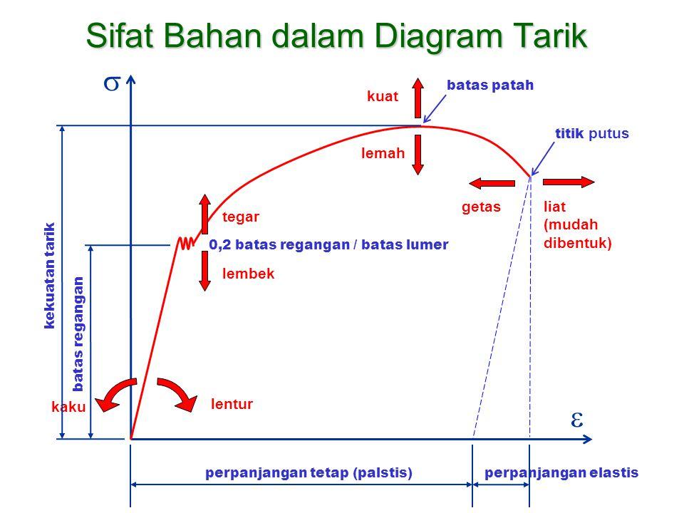   kuat lemah tegar lembek 0,2 batas regangan / batas lumer batas regangan kekuatan tarik perpanjangan tetap (palstis)perpanjangan elastis lentur kak