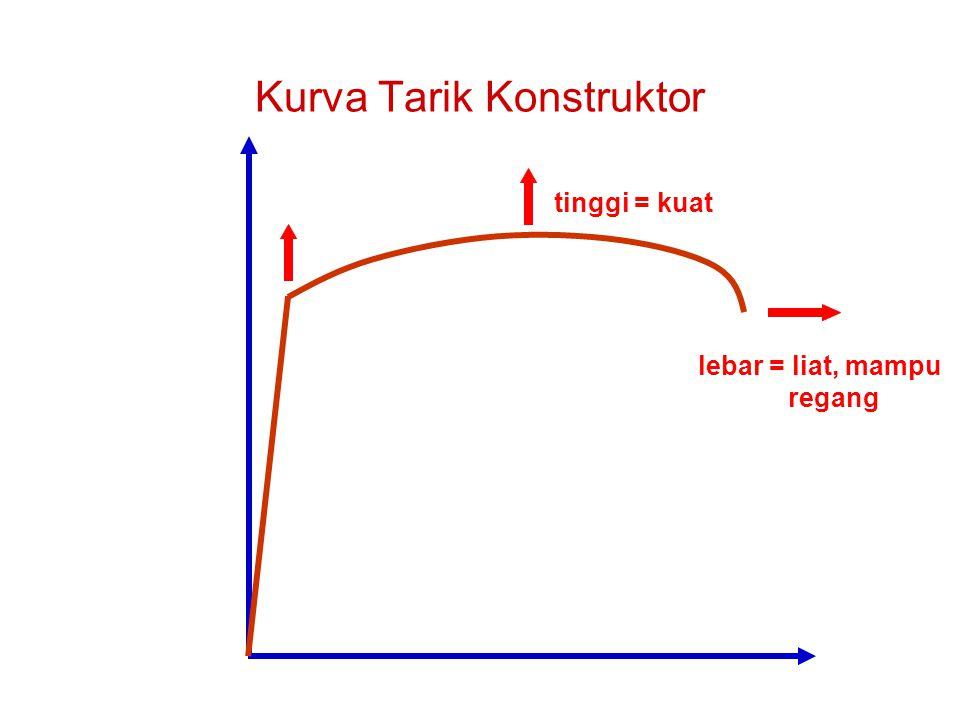 Kurva Tarik Konstruktor lebar = liat, mampu regang tinggi = kuat