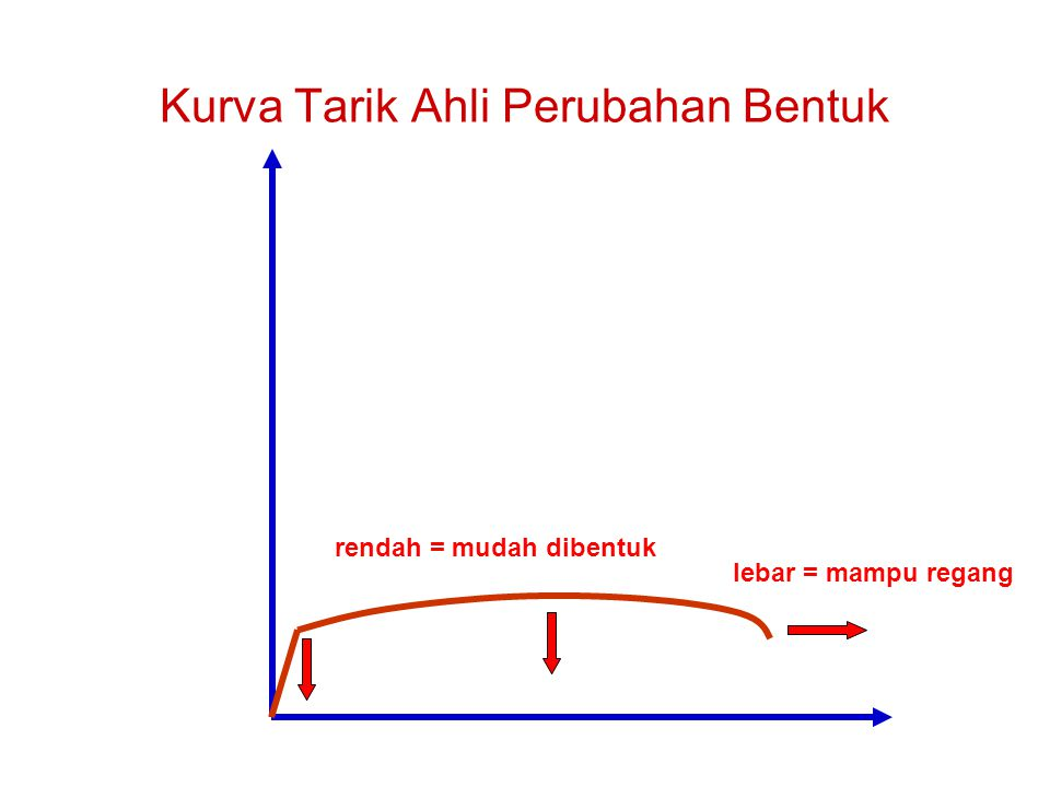 Kurva Tarik Ahli Perubahan Bentuk rendah = mudah dibentuk lebar = mampu regang