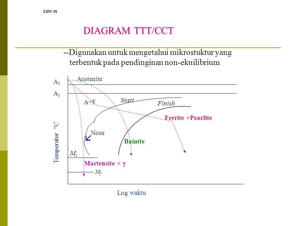 EHW 98 DIAGRAM TTT/CCT --Digunakan untuk mengetahui mikrostuktur yang terbentuk pada pendinginan non-ekuilibrium Log waktu Temperatur °C A1A1 Austenit