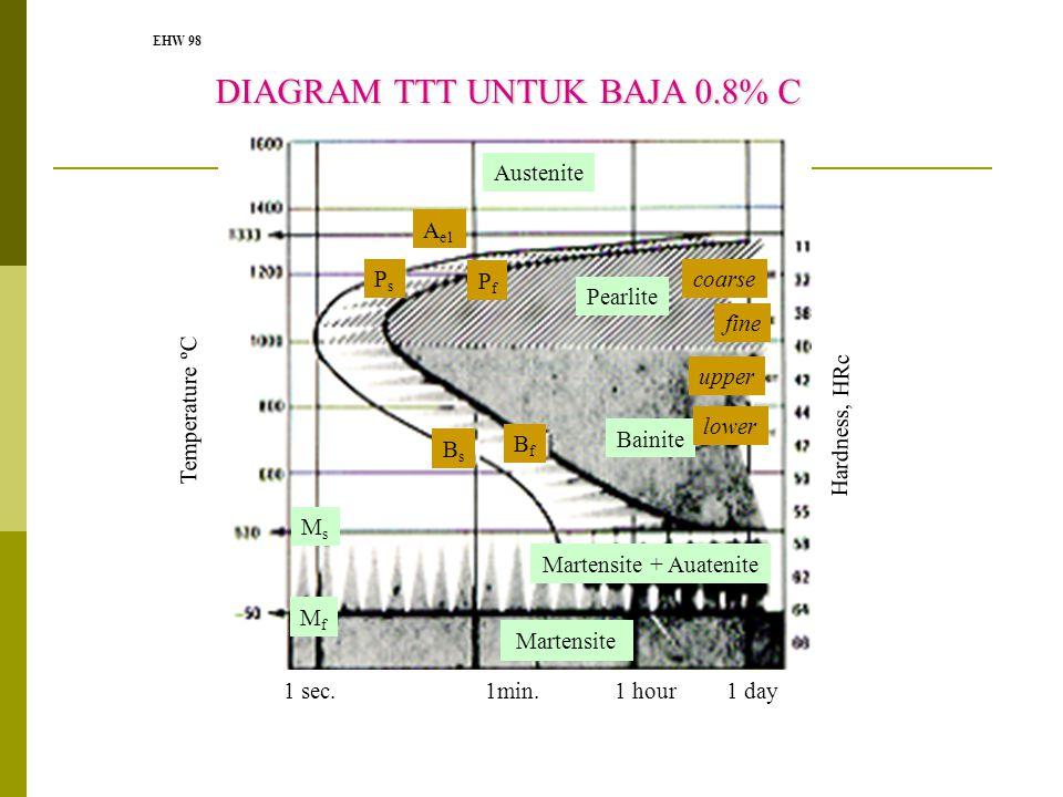 EHW 98 Martensite Martensite + Auatenite MsMs MfMf Pearlite Bainite coarse fine upper lower Austenite A e1 PsPs PfPf BsBs BfBf 1 sec. 1min. 1 hour 1 d