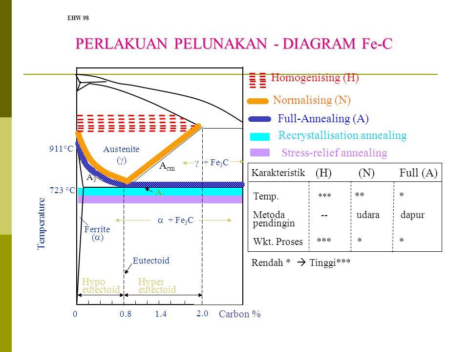 EHW 98 723 °C 911°C Temperature Austenite (  ) Ferrite (  ) 0.801.4 Eutectoid Carbon % Full-Annealing (A) Normalising (N) Homogenising (H) 2.0 A3A3