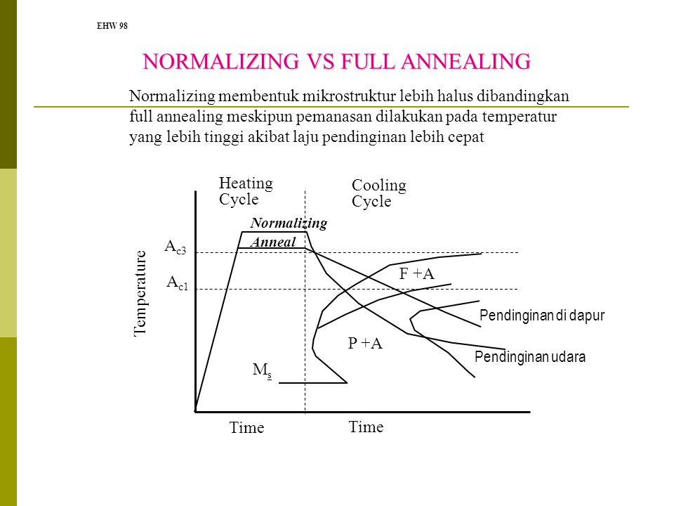 EHW 98 NORMALIZING VS FULL ANNEALING P +A F +A Heating Cycle Cooling Cycle Normalizing Anneal Time Temperature MsMs A c3 A c1 Normalizing membentuk mi