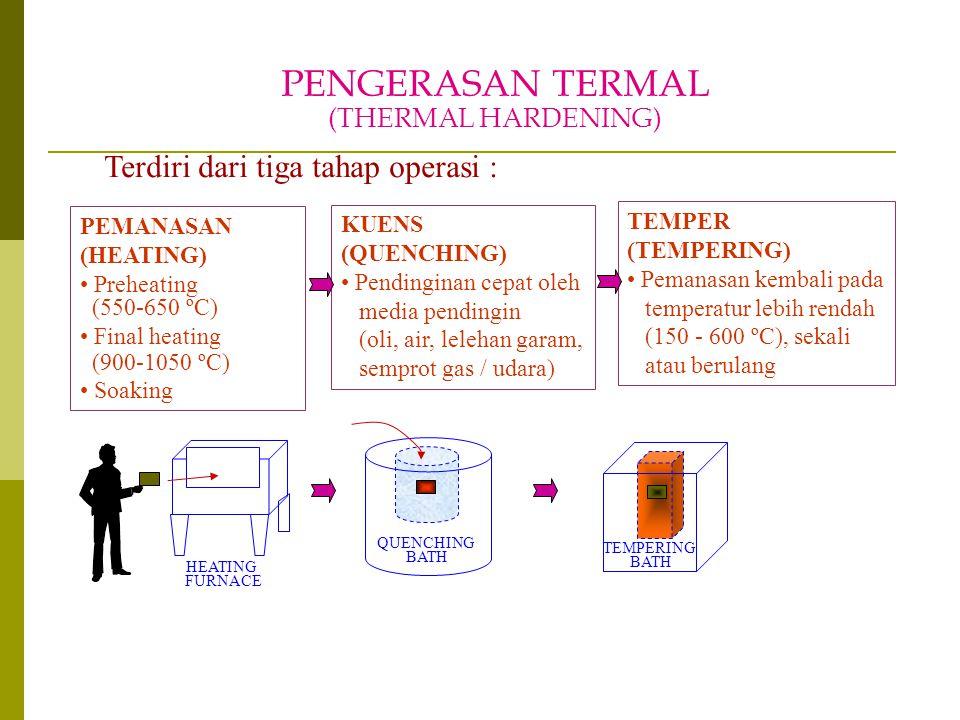 PENGERASAN TERMAL (THERMAL HARDENING) Terdiri dari tiga tahap operasi : PEMANASAN (HEATING) Preheating (550-650 ºC) Final heating (900-1050 ºC) Soakin