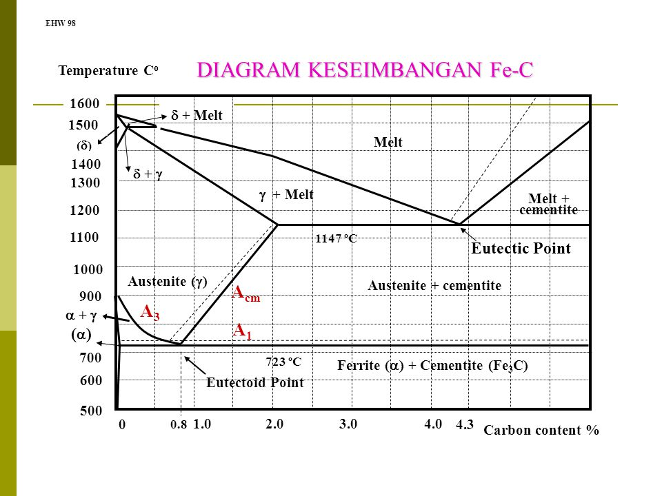 EHW 98 DIAGRAM KESEIMBANGAN Fe-C A1A1 A3A3 A cm 723 ºC 1147 ºC Eutectoid Point 0.8 4.3 Melt Melt + cementite Austenite + cementite  +   + Melt ()(