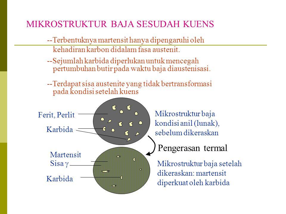 MIKROSTRUKTUR BAJA SESUDAH KUENS Mikrostruktur baja kondisi anil (lunak), sebelum dikeraskan Mikrostruktur baja setelah dikeraskan: martensit diperkua