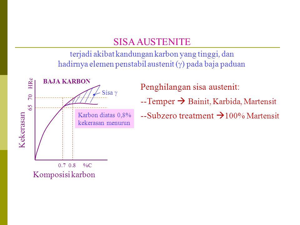 SISA AUSTENITE terjadi akibat kandungan karbon yang tinggi, dan hadirnya elemen penstabil austenit (  ) pada baja paduan Kekerasan Komposisi karbon B