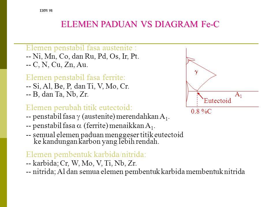 EHW 98 ELEMEN PADUAN VS DIAGRAM Fe-C ELEMEN PADUAN VS DIAGRAM Fe-C Elemen penstabil fasa austenite : -- Ni, Mn, Co, dan Ru, Pd, Os, Ir, Pt. -- C, N, C