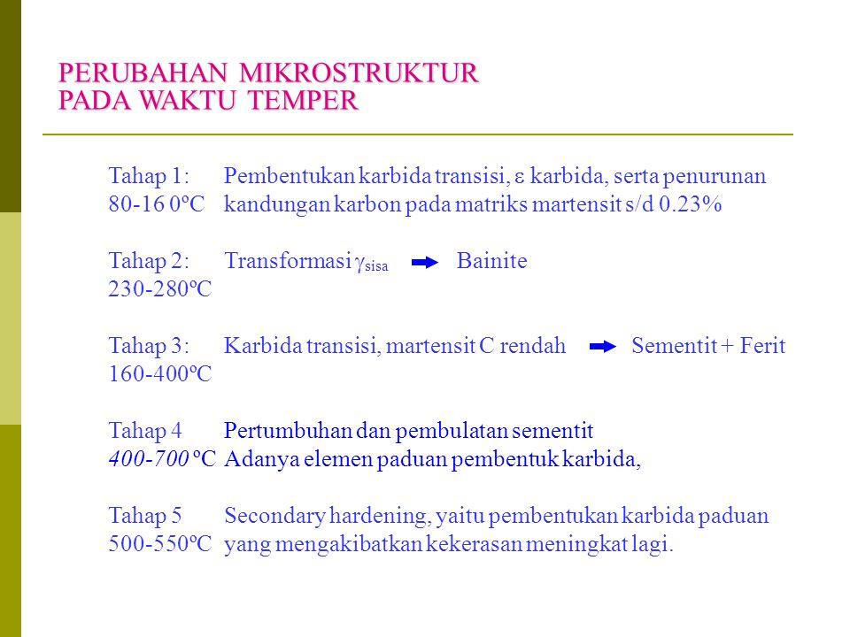 PERUBAHAN MIKROSTRUKTUR PADA WAKTU TEMPER Tahap 1:Pembentukan karbida transisi,  karbida, serta penurunan 80-16 0ºCkandungan karbon pada matriks mart