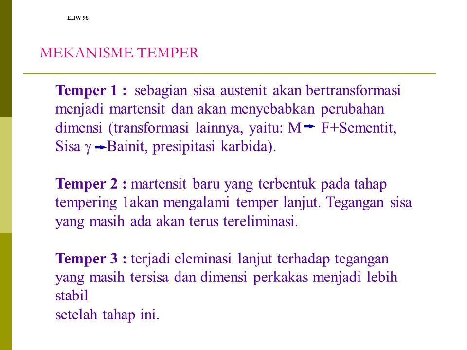 EHW 98 MEKANISME TEMPER Temper 1 : sebagian sisa austenit akan bertransformasi menjadi martensit dan akan menyebabkan perubahan dimensi (transformasi