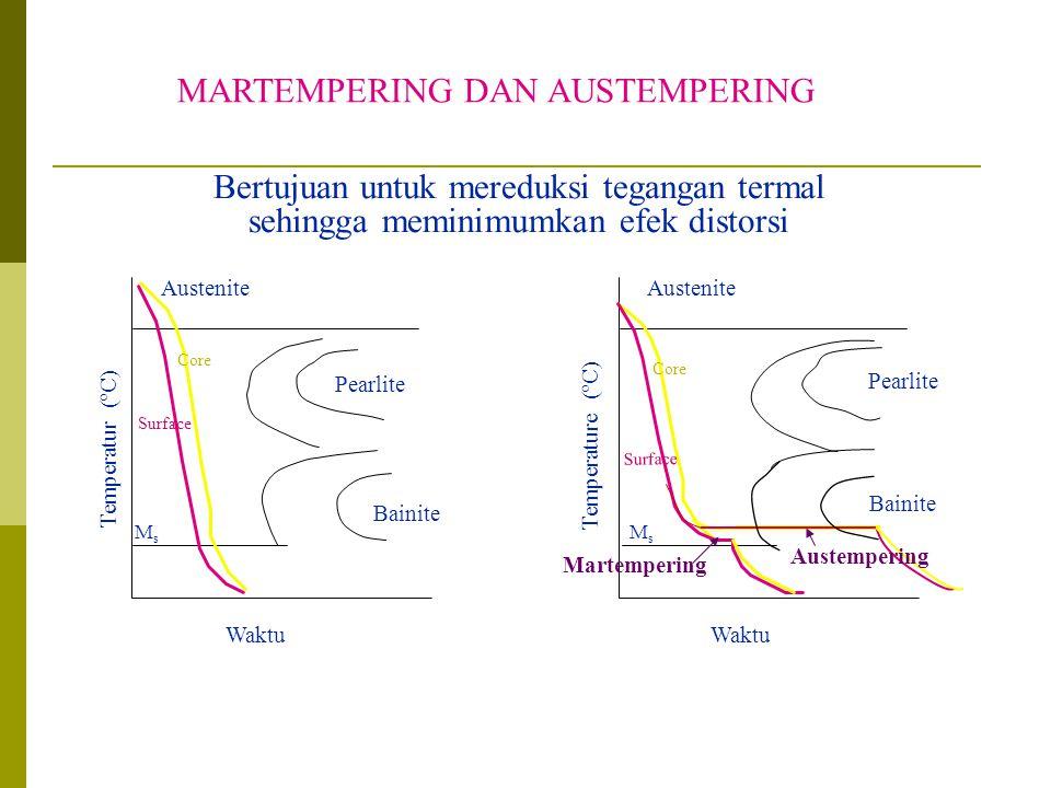 MARTEMPERING DAN AUSTEMPERING Waktu Temperatur (ºC) Austenite MsMs Bainite Waktu Temperature (ºC) Austenite MsMs Bainite Pearlite Surface Core Bertuju