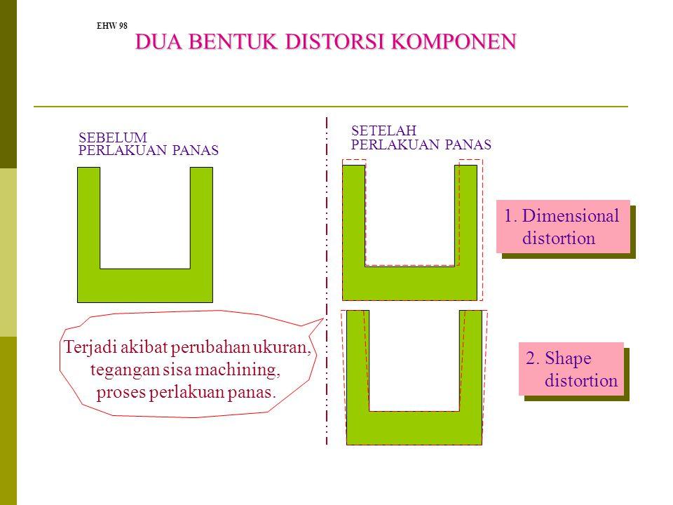 EHW 98 SEBELUM PERLAKUAN PANAS SETELAH PERLAKUAN PANAS DUA BENTUK DISTORSI KOMPONEN 1. Dimensional distortion 1. Dimensional distortion 2. Shape disto