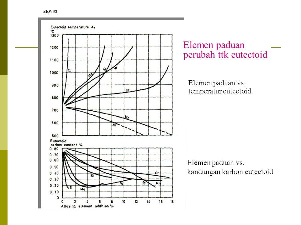 SISA AUSTENITE terjadi akibat kandungan karbon yang tinggi, dan hadirnya elemen penstabil austenit (  ) pada baja paduan Kekerasan Komposisi karbon BAJA KARBON 0.7 0.8%C 65 70 HRc Sisa  Penghilangan sisa austenit: --Temper  Bainit, Karbida, Martensit --Subzero treatment  100% Martensit Karbon diatas 0,8% kekerasan menurun