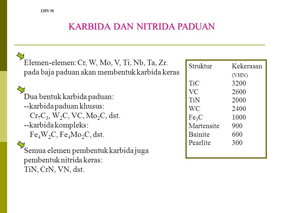 EHW 98 KARBIDA DAN NITRIDA PADUAN KARBIDA DAN NITRIDA PADUAN Elemen-elemen: Cr, W, Mo, V, Ti, Nb, Ta, Zr. pada baja paduan akan membentuk karbida kera