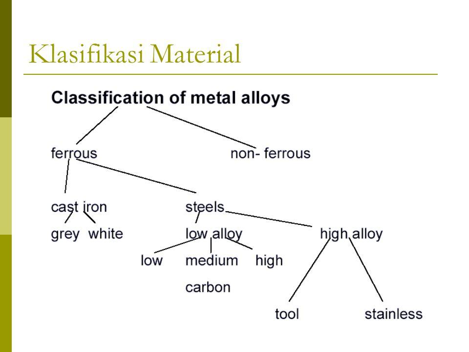 Klasifikasi Material