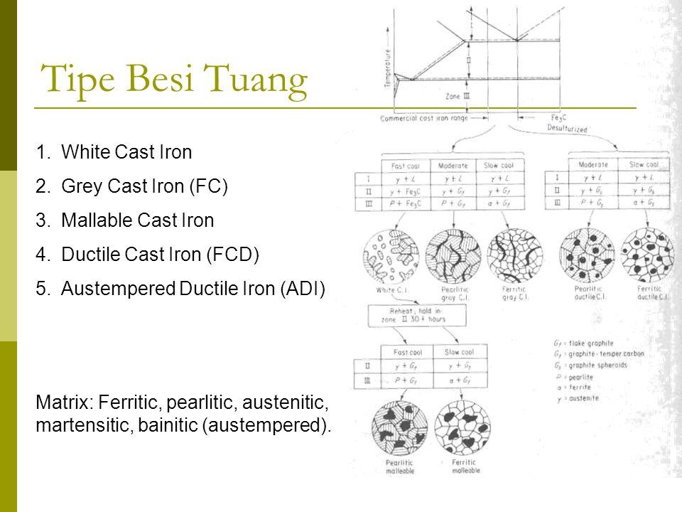 1.White Cast Iron 2.Grey Cast Iron (FC) 3.Mallable Cast Iron 4.Ductile Cast Iron (FCD) 5.Austempered Ductile Iron (ADI) Matrix: Ferritic, pearlitic, a