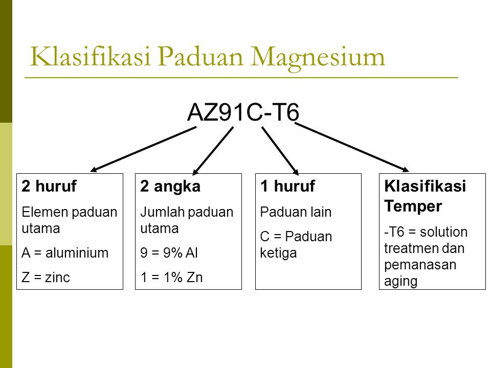 Klasifikasi Paduan Magnesium AZ91C-T6 2 huruf Elemen paduan utama A = aluminium Z = zinc 2 angka Jumlah paduan utama 9 = 9% Al 1 = 1% Zn Klasifikasi T