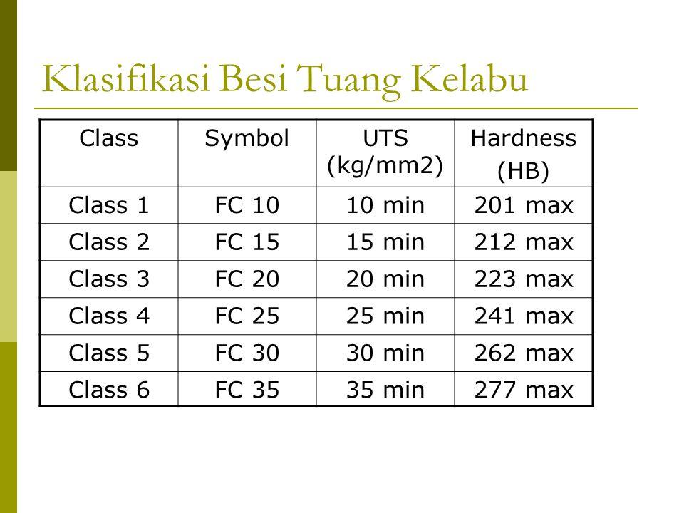 ClassSymbolUTS (kg/mm2) Hardness (HB) Class 1FC 1010 min201 max Class 2FC 1515 min212 max Class 3FC 2020 min223 max Class 4FC 2525 min241 max Class 5F