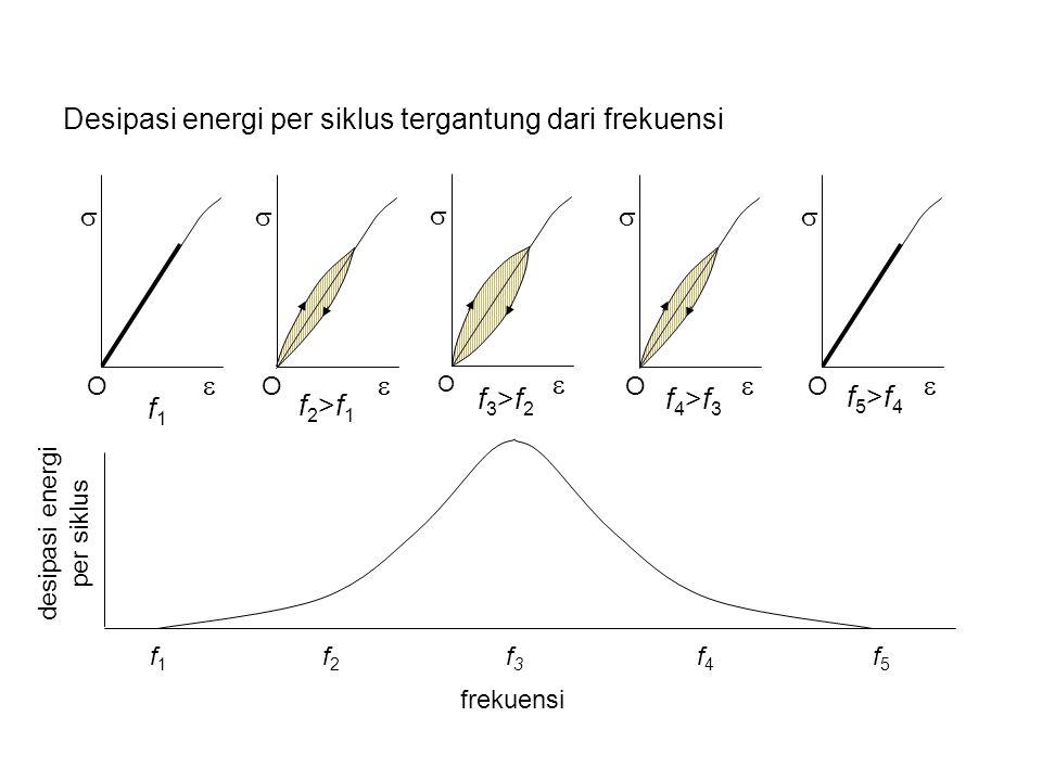 Desipasi energi per siklus tergantung dari frekuensi   O   O   O   O   O desipasi energi per siklus f 1 f 2 f 3 f 4 f 5 frekuensi f1f1 f2>f1f2>f1 f3>f2f3>f2 f4>f3f4>f3 f5>f4f5>f4