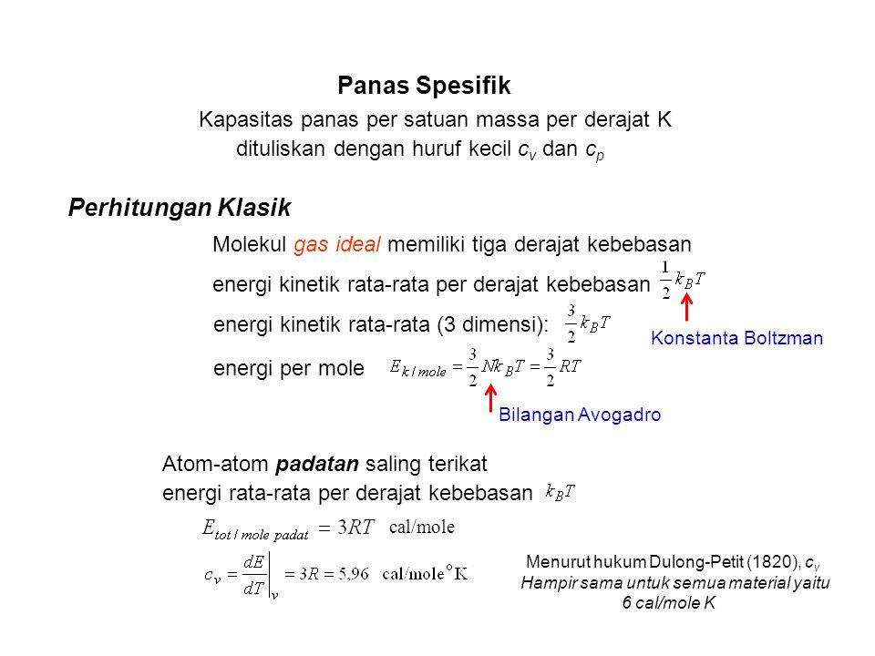 Kapasitas panas per satuan massa per derajat K dituliskan dengan huruf kecil c v dan c p Perhitungan Klasik Molekul gas ideal memiliki tiga derajat kebebasan energi kinetik rata-rata per derajat kebebasan energi kinetik rata-rata (3 dimensi): energi per mole Bilangan Avogadro Konstanta Boltzman Atom-atom padatan saling terikat energi rata-rata per derajat kebebasan cal/mole Menurut hukum Dulong-Petit (1820), c v Hampir sama untuk semua material yaitu 6 cal/mole K