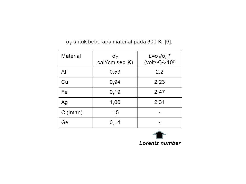σ T untuk beberapa material pada 300 K.[6].