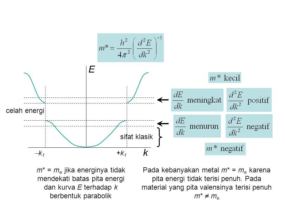 k E k1k1 +k1+k1 celah energi sifat klasik m* = m e jika energinya tidak mendekati batas pita energi dan kurva E terhadap k berbentuk parabolik Pada kebanyakan metal m* = m e karena pita energi tidak terisi penuh.