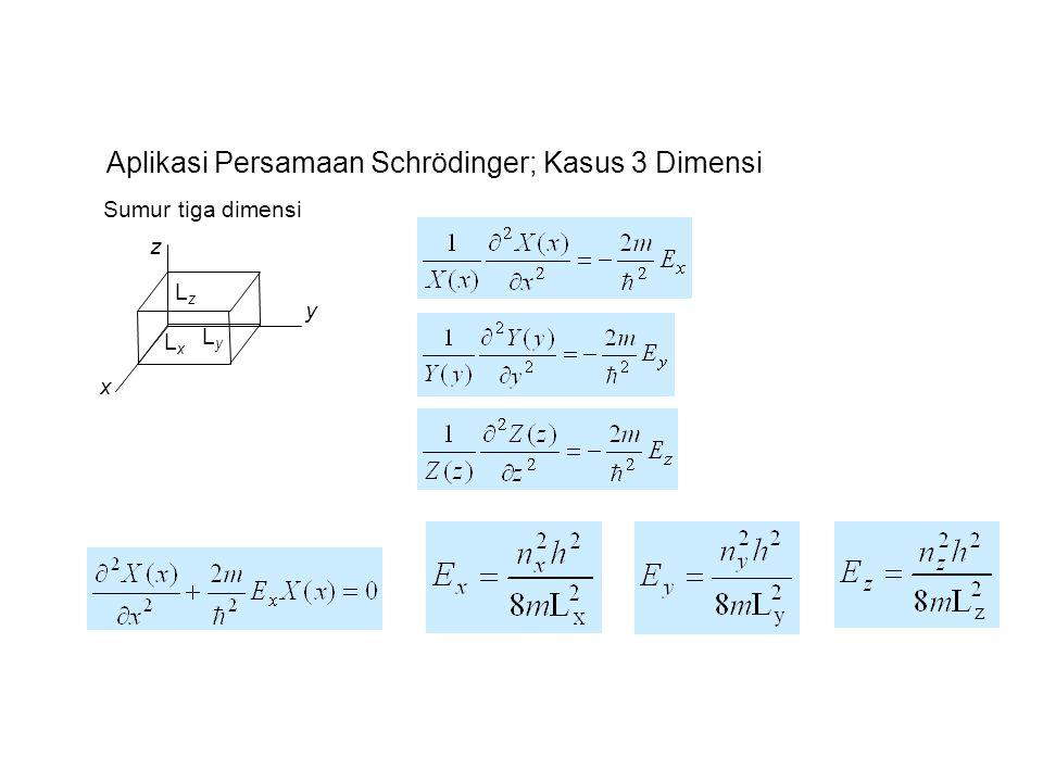 x z y LxLx LyLy LzLz Sumur tiga dimensi Aplikasi Persamaan Schrödinger; Kasus 3 Dimensi