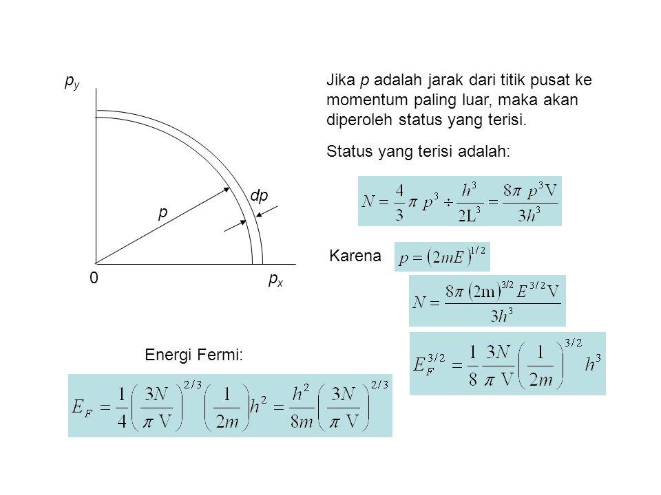 pxpx pypy 0 p dp Jika p adalah jarak dari titik pusat ke momentum paling luar, maka akan diperoleh status yang terisi.