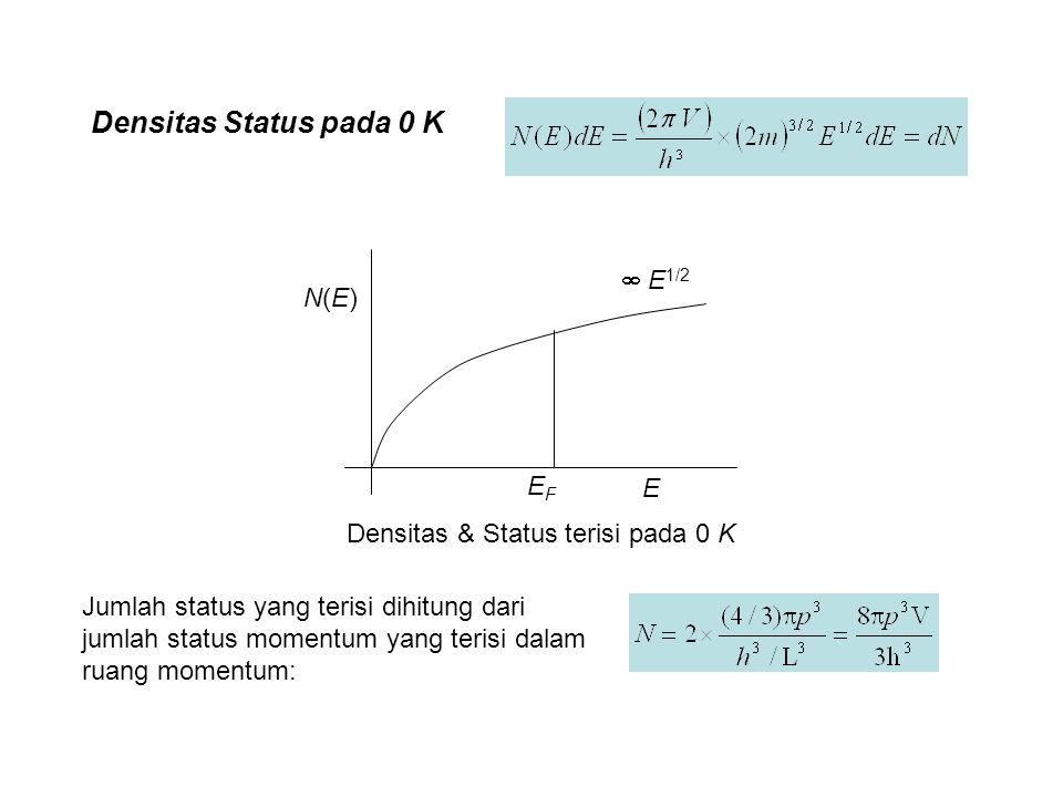 N(E)N(E) E EFEF  E 1/2 Densitas & Status terisi pada 0 K Densitas Status pada 0 K Jumlah status yang terisi dihitung dari jumlah status momentum yang terisi dalam ruang momentum: