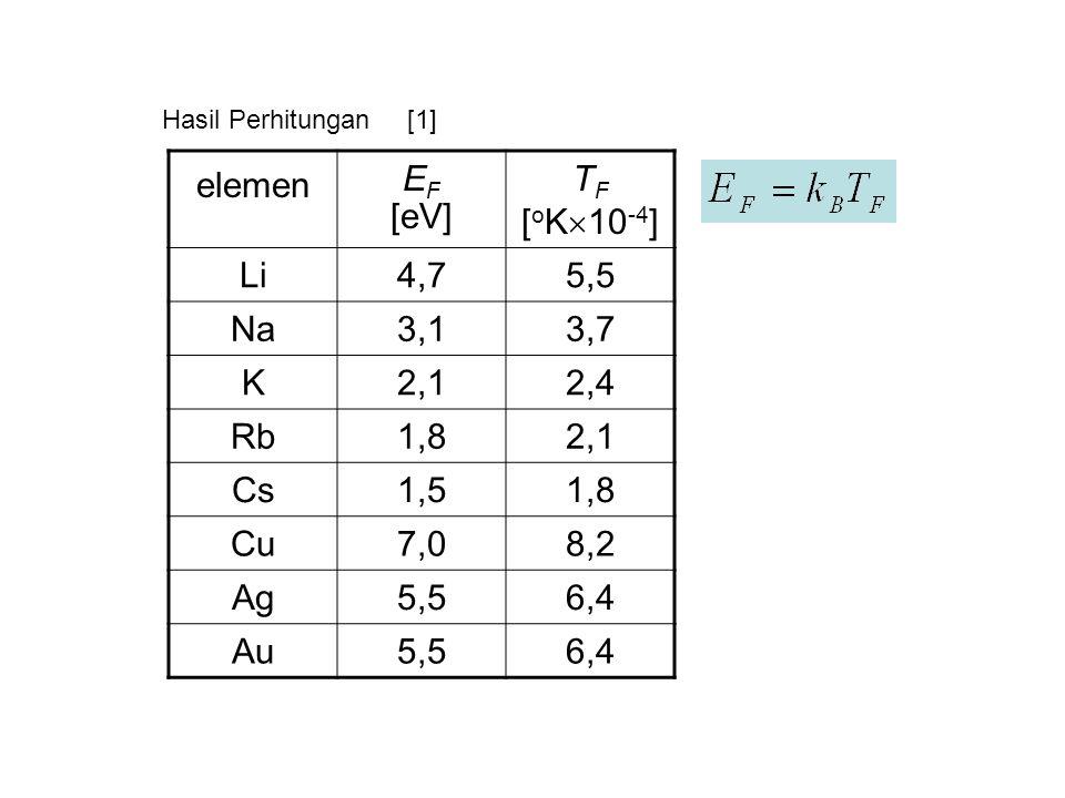 Hasil Perhitungan elemen E F [eV] T F [ o K  10 -4 ] Li4,75,5 Na3,13,7 K2,12,4 Rb1,82,1 Cs1,51,8 Cu7,08,2 Ag5,56,4 Au5,56,4 [1]